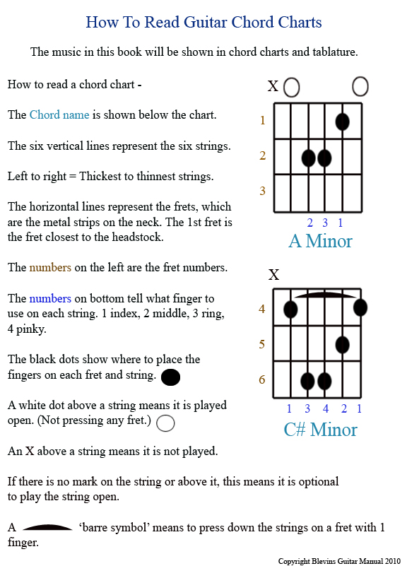 Guitar Manual Intro - How To Read Chart pg 01b